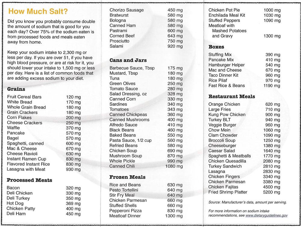 Salt Content in Food